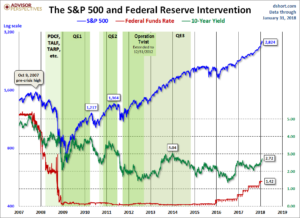 Periods Of Federal Reserve Intervention