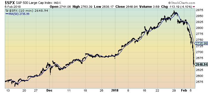 S&P500 10 minutes 3 months