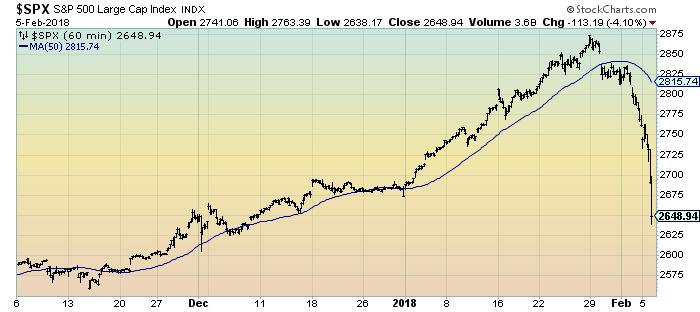 S&P500 60 minutes 3 months