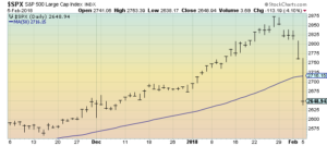 S&P500 daily 3 months