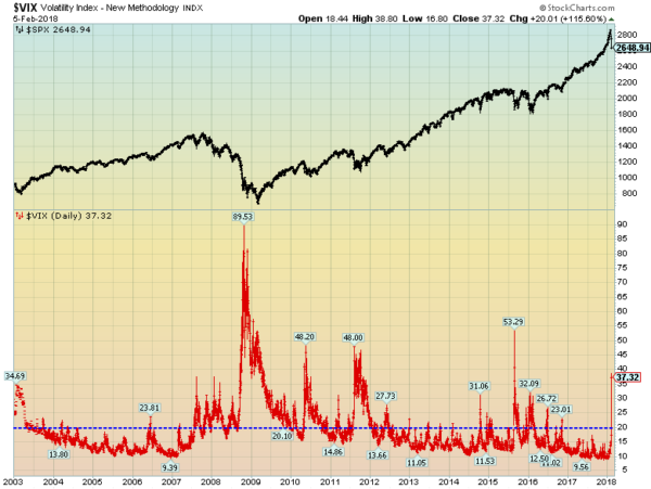 S p500 and long term vix chart through february 5 2018