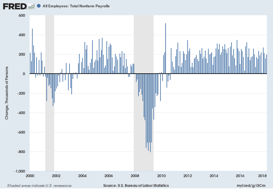 Total Nonfarm Payrolls monthly change since 2000
