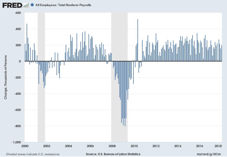 Total Nonfarm Payrolls monthly change since 2000