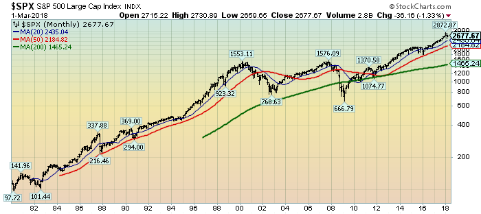 S&P500 Monthly chart