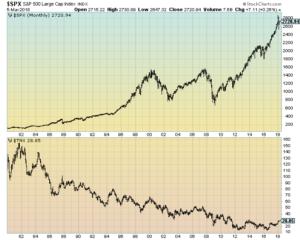 S&P500 And 10-Year Treasury Yields
