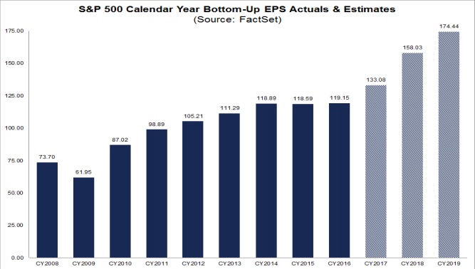 S&P500 Annual EPS