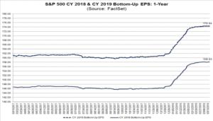S&P500 EPS estimates trends