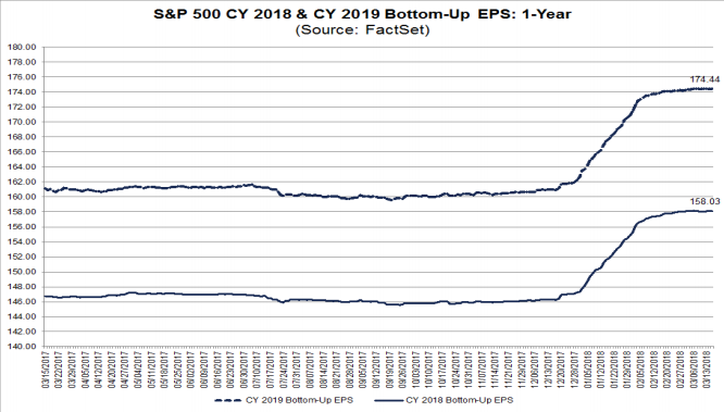 S&P500 EPS estimates trends