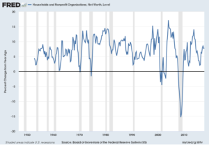 Total Household Net Worth Percent Change From Year Ago