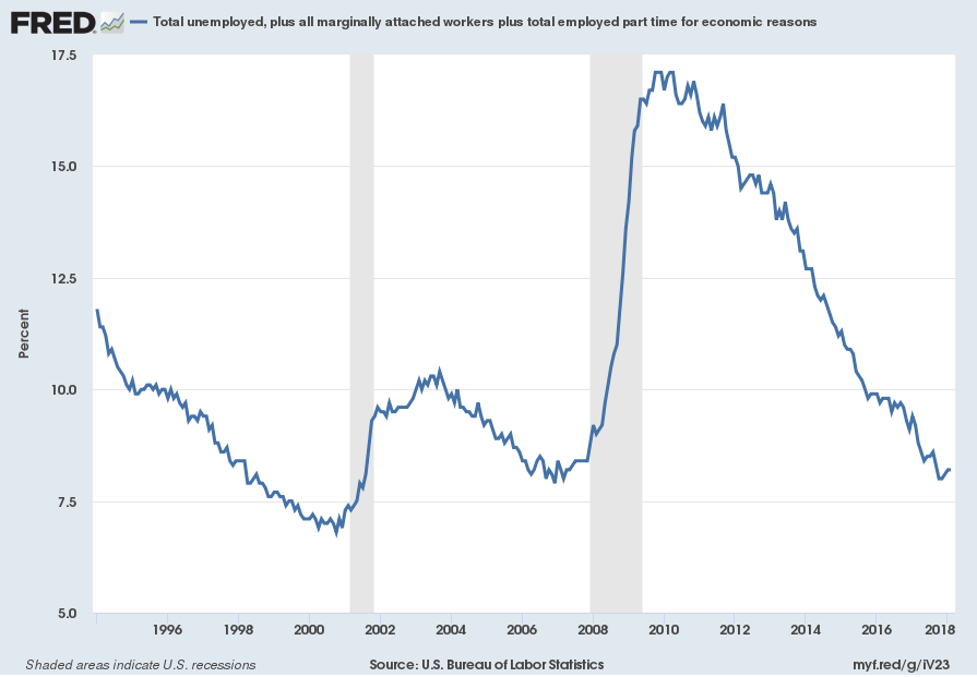 Current U-6 Unemployment Rate is 7.0% (BLS)
