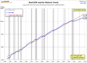 Real GDP chart with trendline