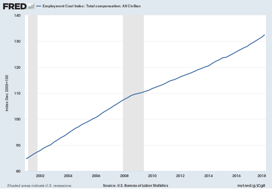 Employment Cost Index ECI