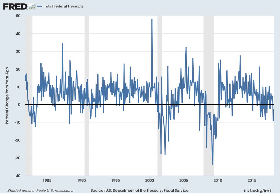 Total Federal Receipts Percent Change From Year Ago