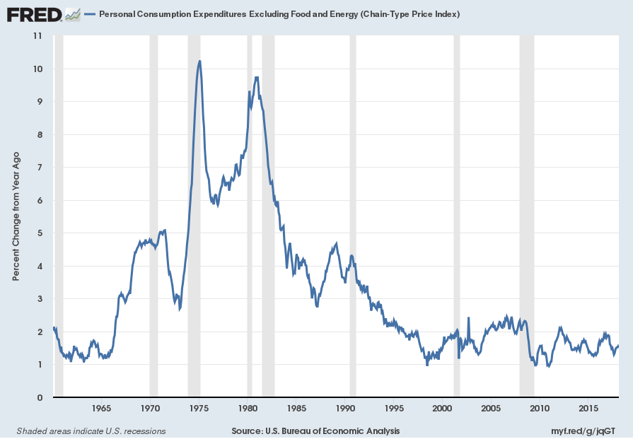Personal Consumption Expenditures Excluding Food and Energy (Chain-Type Price Index) YoY