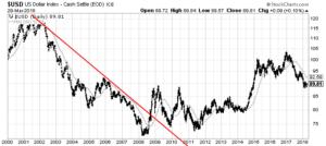 U.S. Dollar 200dma chart