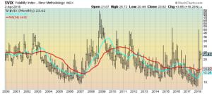 VIX Monthly chart
