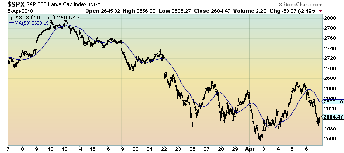 S&P500 1 month 10 minute intervals