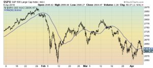 S&P500 60-minute chart