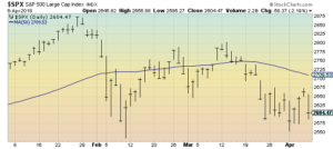 S&P500 3 month daily