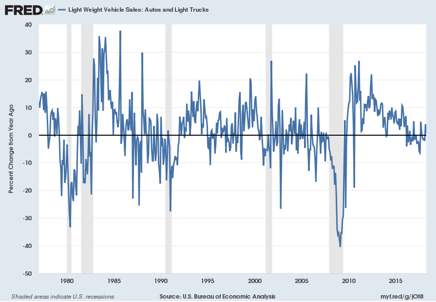 U.S. Light Vehicle Sales Percent Change From Year Ago