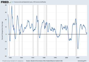 Commercial and Industrial Loans, All Commercial Banks YoY