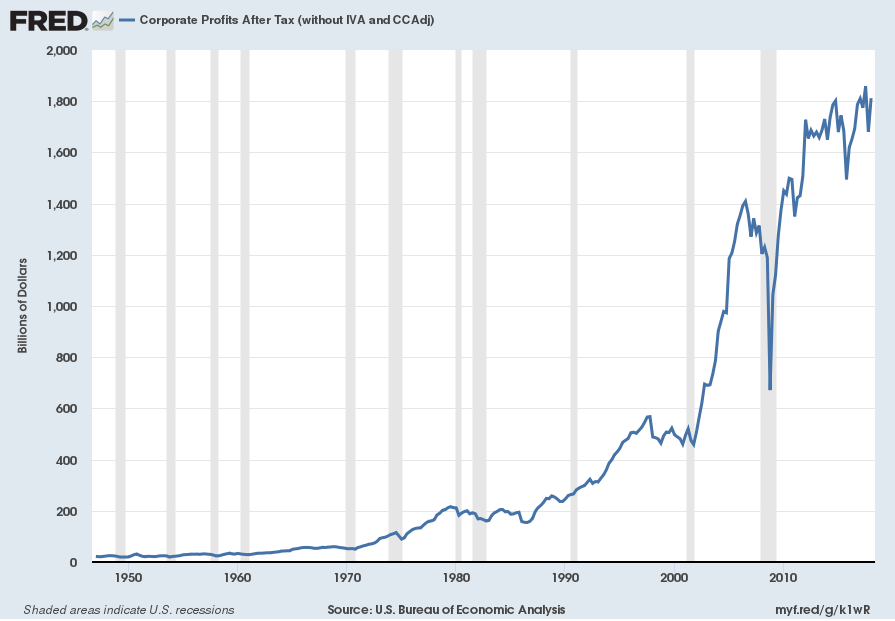 Corporate Profits After Tax