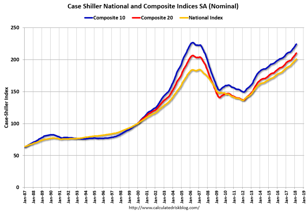 U.S. home price indices