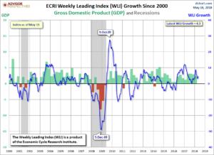 ECRI WLI,Gr. Since 2000 4.3 Percent