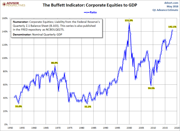 Stock Market Capitalization To GDP