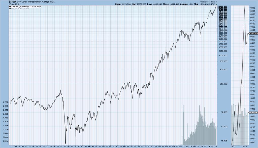DJIA, DJTA, S&P500, And Nasdaq Composite Historical Charts