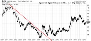 U.S. Dollar Index daily