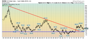 U.S. Dollar Index monthly