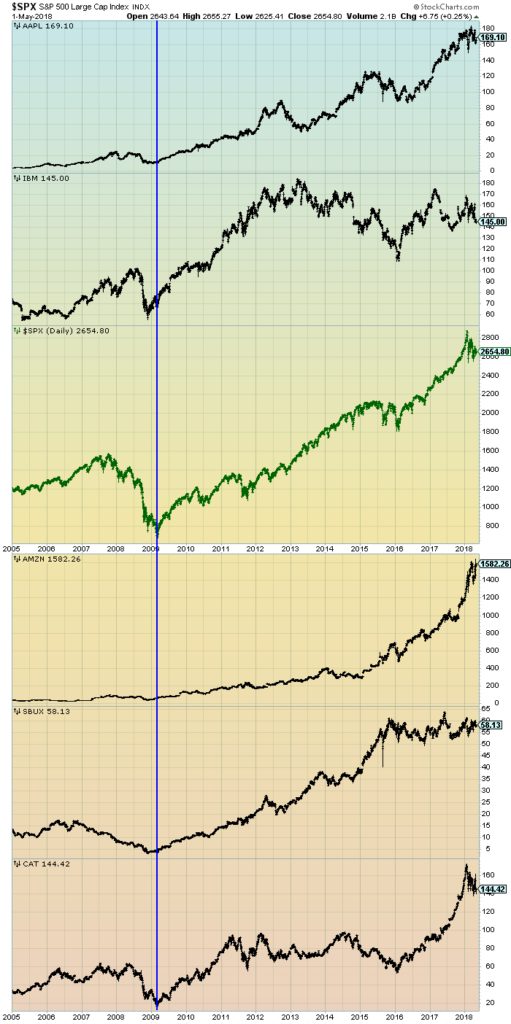 S&P500 and prominent stocks chart