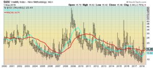 VIX chart since 2000
