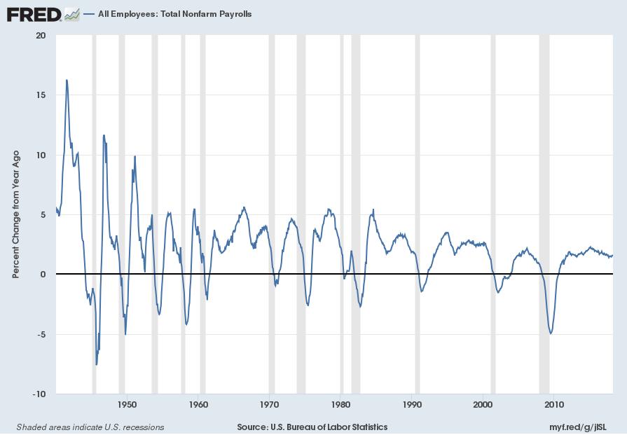 Total Nonfarm Payrolls Percent Change From Year Ago
