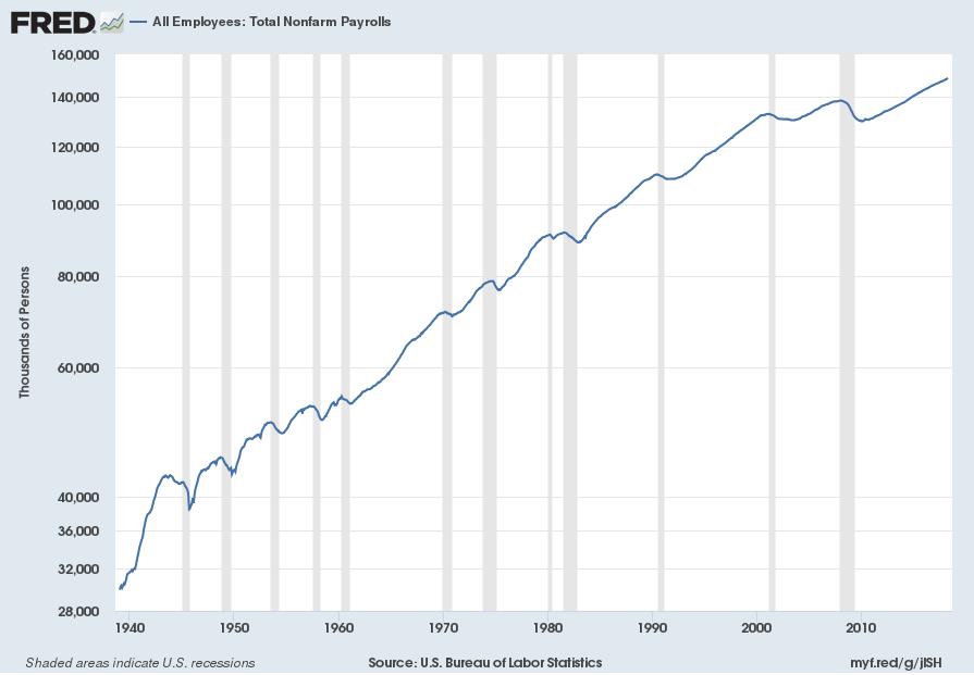 Total Nonfarm Payrolls LOG scale