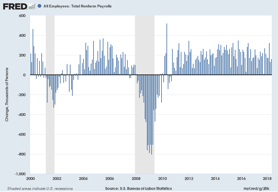Total Nonfarm Payrolls Monthly Change From 2000