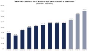 S&P500 EPS 2008-2019