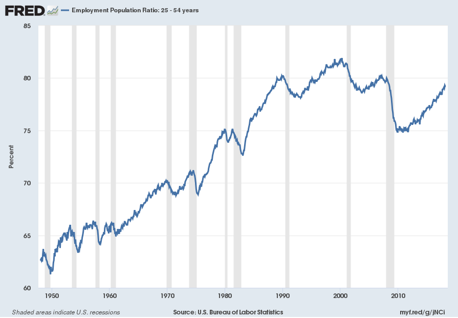 Employment Population Ratio: 25 - 54 years