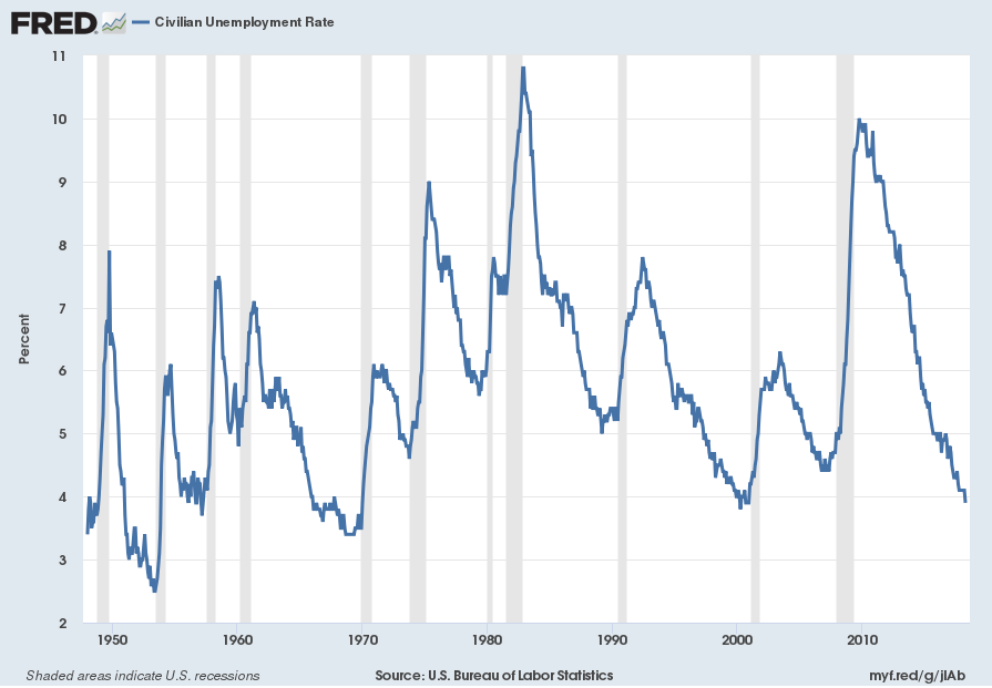 official U.S. unemployment rate