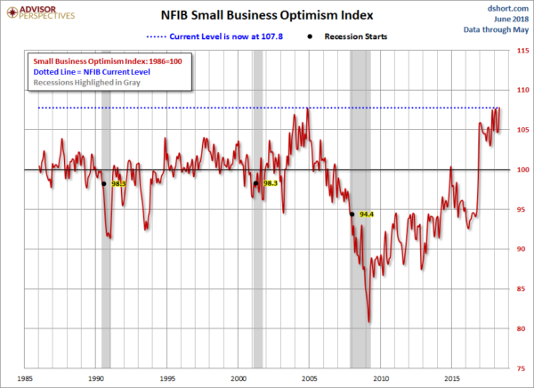 NFIB Small Business Optimism