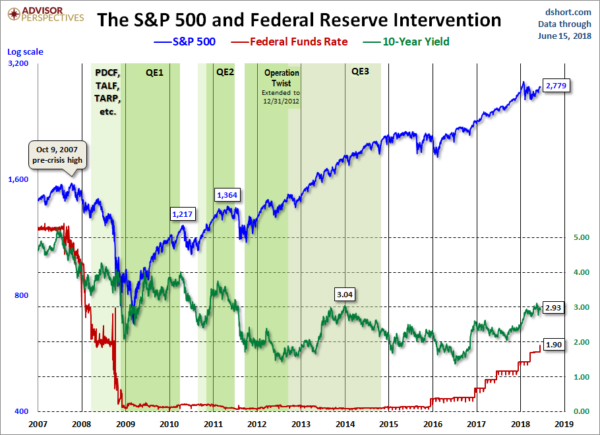The S&P500 during Federal Reserve intervention