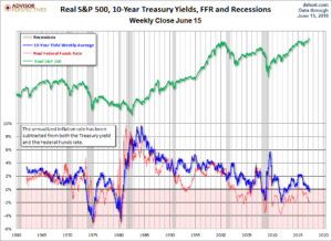 Real Fed Funds Rate chart