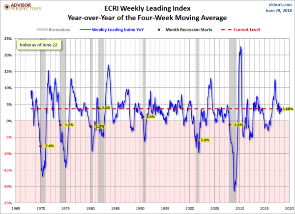 ECRI YoY 4-Week Moving Average