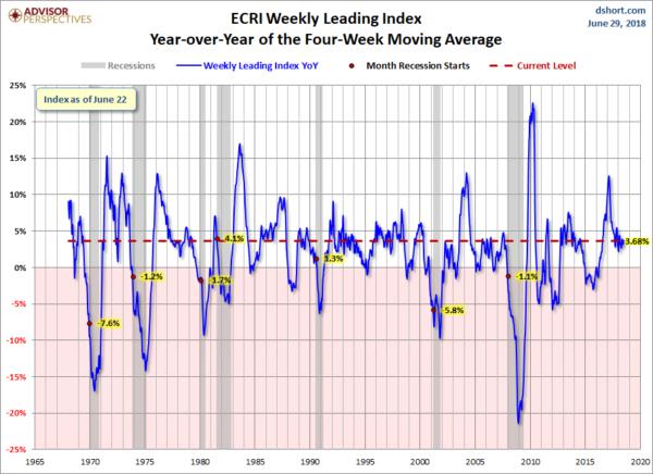 ECRI YoY 4-Week Moving Average