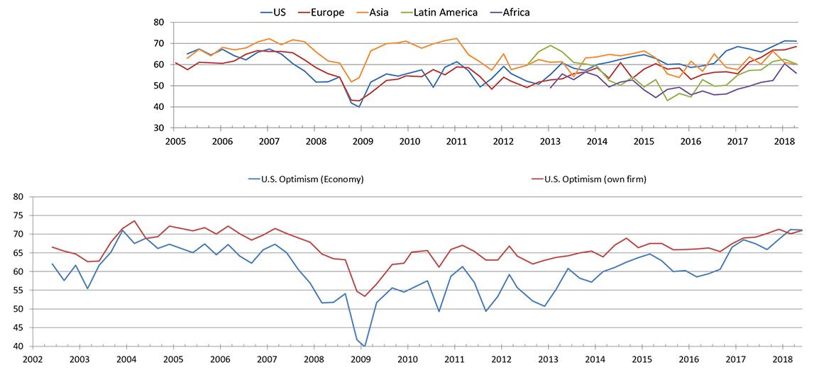 Duke CFO Optimism chart