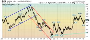 U.S. Dollar Weekly LOG