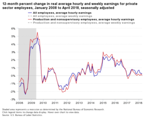 12-month percent change in real average hourly and weekly earnings