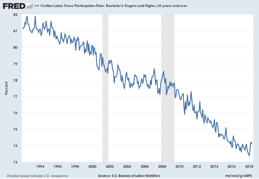 Civilian Labor Force Participation Rate: Bachelor's Degree and Higher, 25 years and over