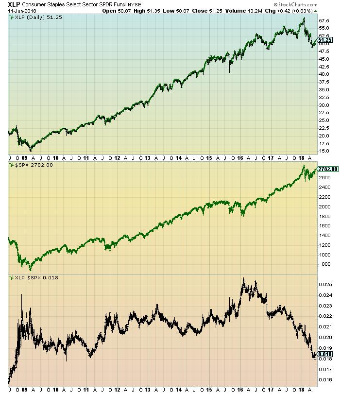 XLP v S&P500 chart